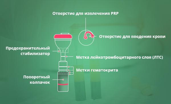 Как выглядят пробирки для PRP
